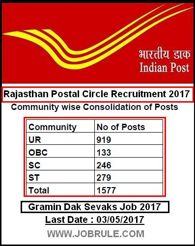 rajasthan-postal-circle-latest-job-2017
